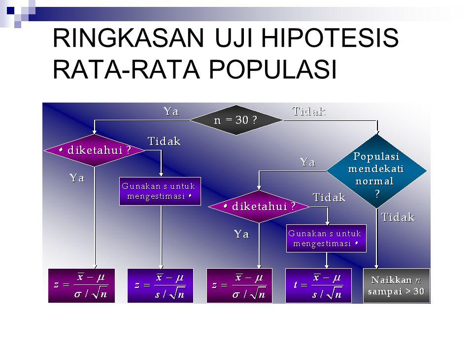 RINGKASAN UJI HIPOTESIS RATA-RATA POPULASI
