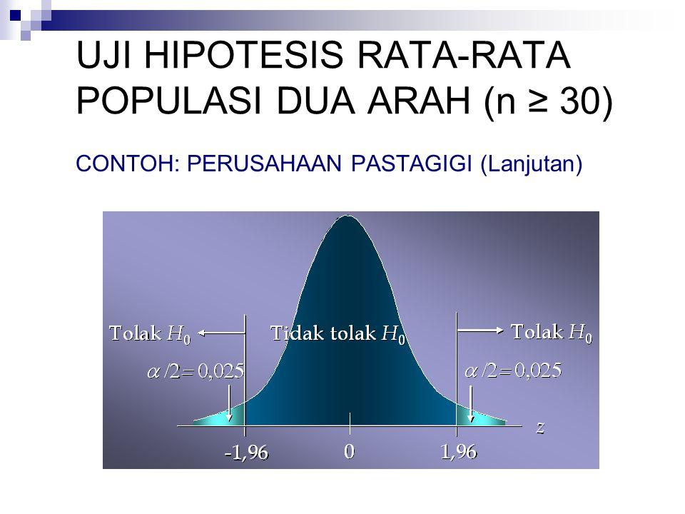 UJI HIPOTESIS PROPORSI POPULASI, SAMPEL BESAR (np ≥ 5 dan n(1-p) ≥ 5) CONTOH: TAHUN BARU (Lanjutan) Aturan Penolakan: Tolak H 0 jika z z  /2 Dengan  = 0,05, diperoleh z 0,025 = 1,96 Keputusan: Karena z = 1,278 berada antara -1,96 dan 1,96, maka H 0 tidak ditolak, artinya pernyataan DKN tidak dapat diterima.