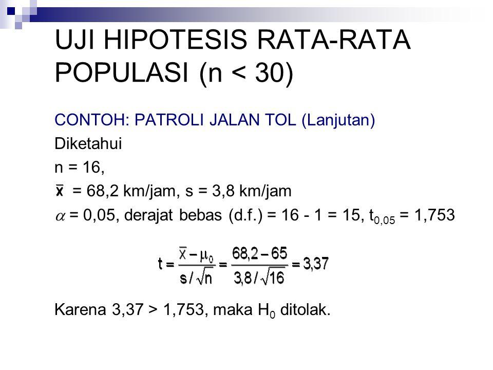 UJI HIPOTESIS RATA-RATA POPULASI (n < 30) CONTOH: PATROLI JALAN TOL (Lanjutan) Diketahui n = 16, = 68,2 km/jam, s = 3,8 km/jam  = 0,05, derajat bebas