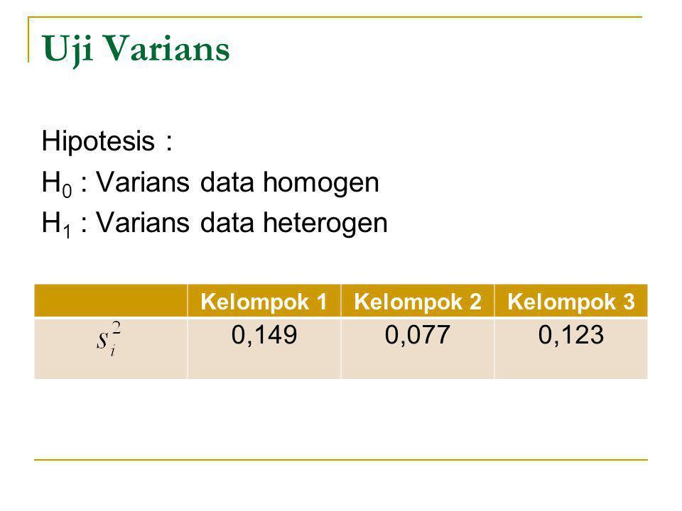 Uji Varians Hipotesis : H 0 : Varians data homogen H 1 : Varians data heterogen Kelompok 1Kelompok 2Kelompok 3 0,1490,0770,123