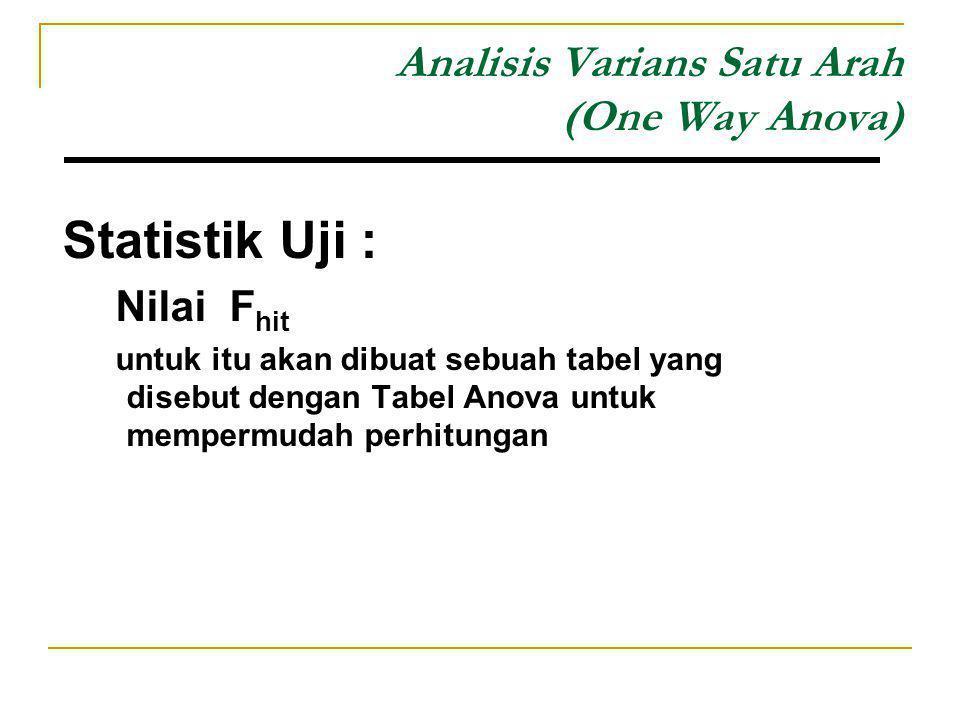 Analisis Varians Satu Arah (One Way Anova) Statistik Uji : Nilai F hit untuk itu akan dibuat sebuah tabel yang disebut dengan Tabel Anova untuk memper
