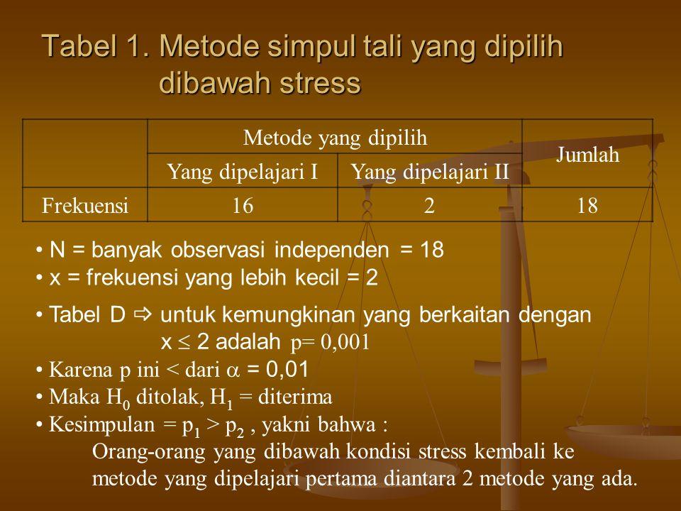 Tabel 1. Metode simpul tali yang dipilih dibawah stress Metode yang dipilih Jumlah Yang dipelajari IYang dipelajari II Frekuensi16218 N = banyak obser