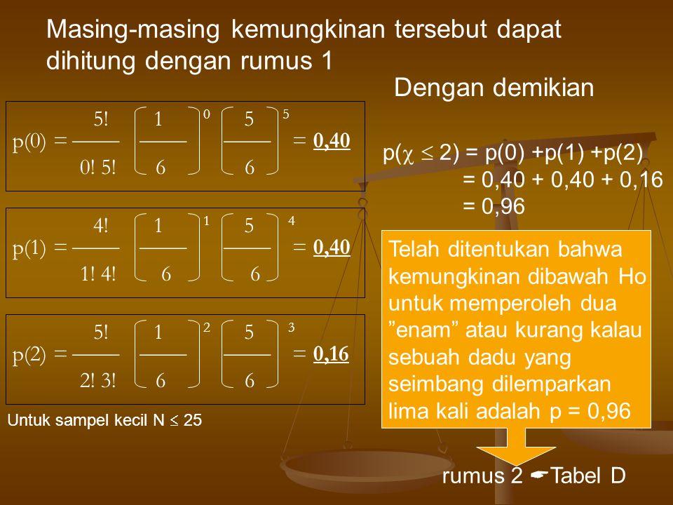 4! 1 1 5 4 p(1) =    = 0,40 1! 4! 6 6 5! 1 2 5 3 p(2) =    = 0,16 2! 3! 6 6 5! 1 0 5 5 p(0) =    = 0,40 0! 5! 6 6 Masing-masing kemu