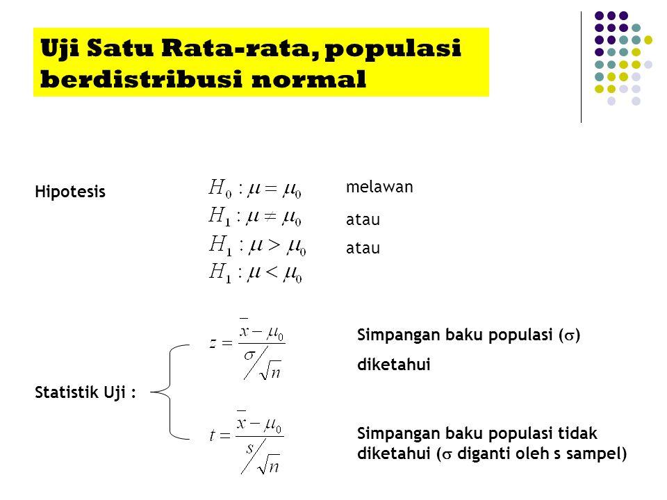 Uji Satu Rata-rata, populasi berdistribusi normal Hipotesis Statistik Uji : Simpangan baku populasi tidak diketahui (  diganti oleh s sampel) Simpang