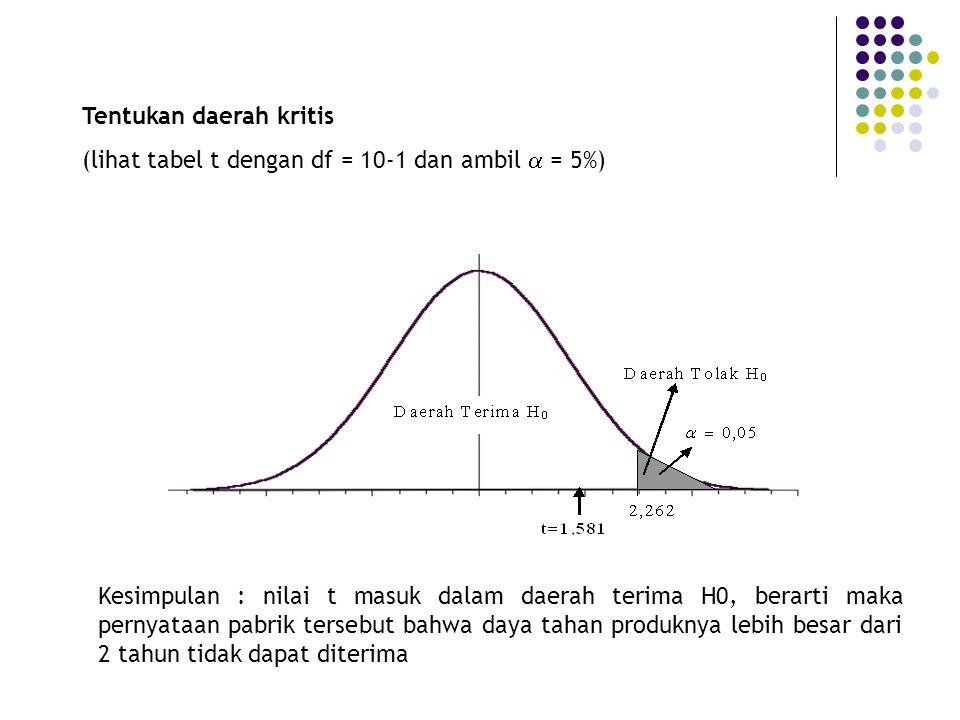 Tentukan daerah kritis (lihat tabel t dengan df = 10-1 dan ambil  = 5%) Kesimpulan : nilai t masuk dalam daerah terima H0, berarti maka pernyataan pa