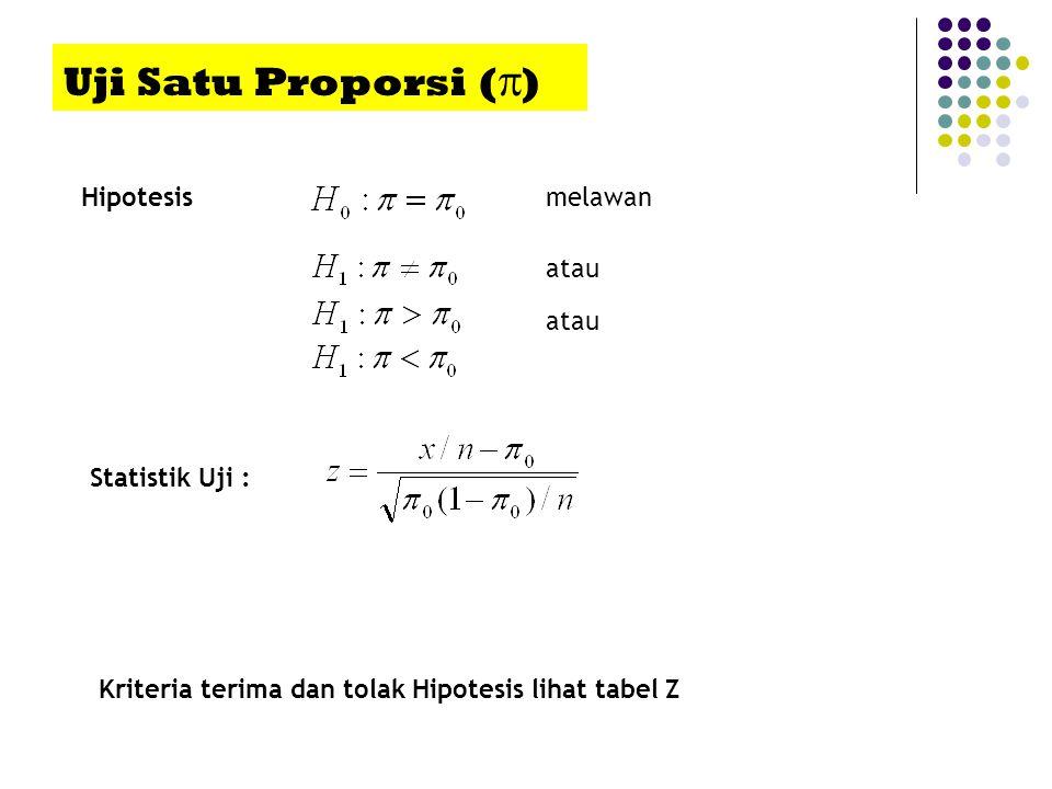 Uji Satu Proporsi (  ) Hipotesis Statistik Uji : melawan atau Kriteria terima dan tolak Hipotesis lihat tabel Z