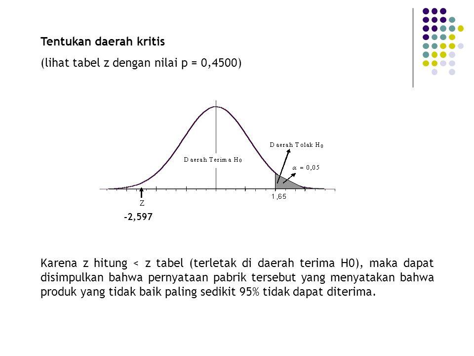 Tentukan daerah kritis (lihat tabel z dengan nilai p = 0,4500) Karena z hitung < z tabel (terletak di daerah terima H0), maka dapat disimpulkan bahwa