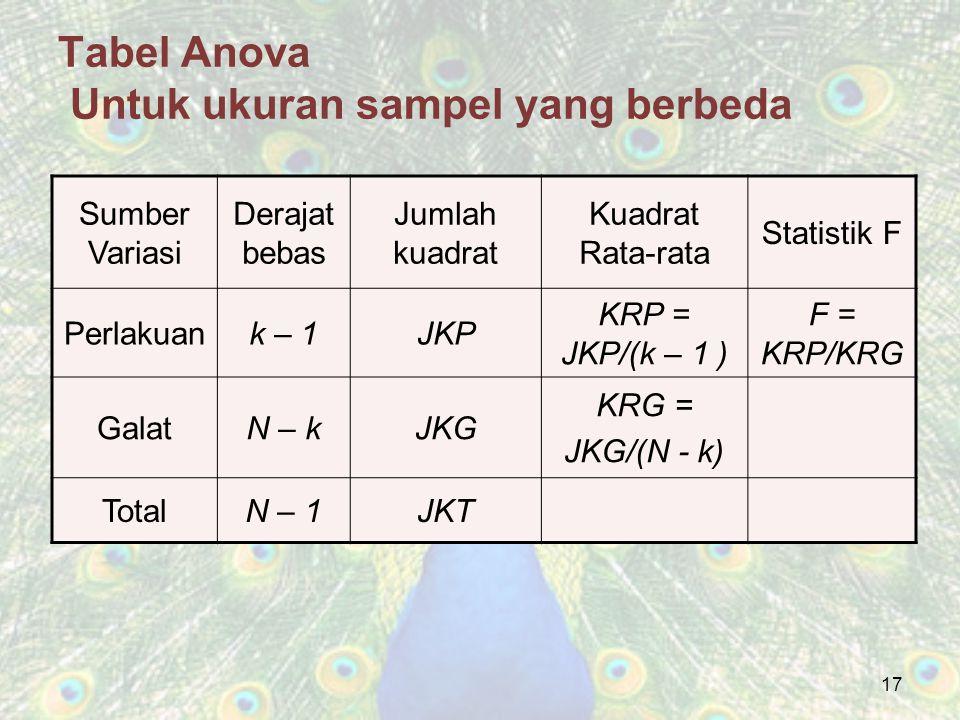 17 Tabel Anova Untuk ukuran sampel yang berbeda Sumber Variasi Derajat bebas Jumlah kuadrat Kuadrat Rata-rata Statistik F Perlakuank – 1JKP KRP = JKP/