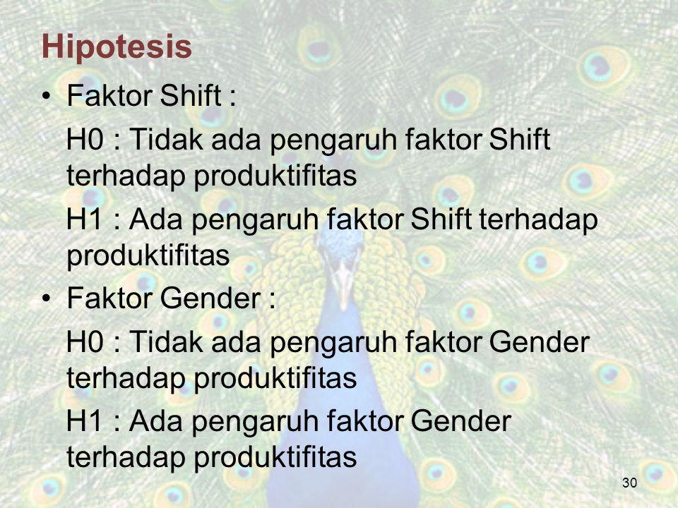 Hipotesis Faktor Shift : H0 : Tidak ada pengaruh faktor Shift terhadap produktifitas H1 : Ada pengaruh faktor Shift terhadap produktifitas Faktor Gend