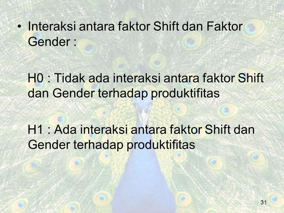 Interaksi antara faktor Shift dan Faktor Gender : H0 : Tidak ada interaksi antara faktor Shift dan Gender terhadap produktifitas H1 : Ada interaksi an