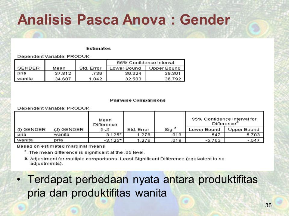 Analisis Pasca Anova : Gender Terdapat perbedaan nyata antara produktifitas pria dan produktifitas wanita 35