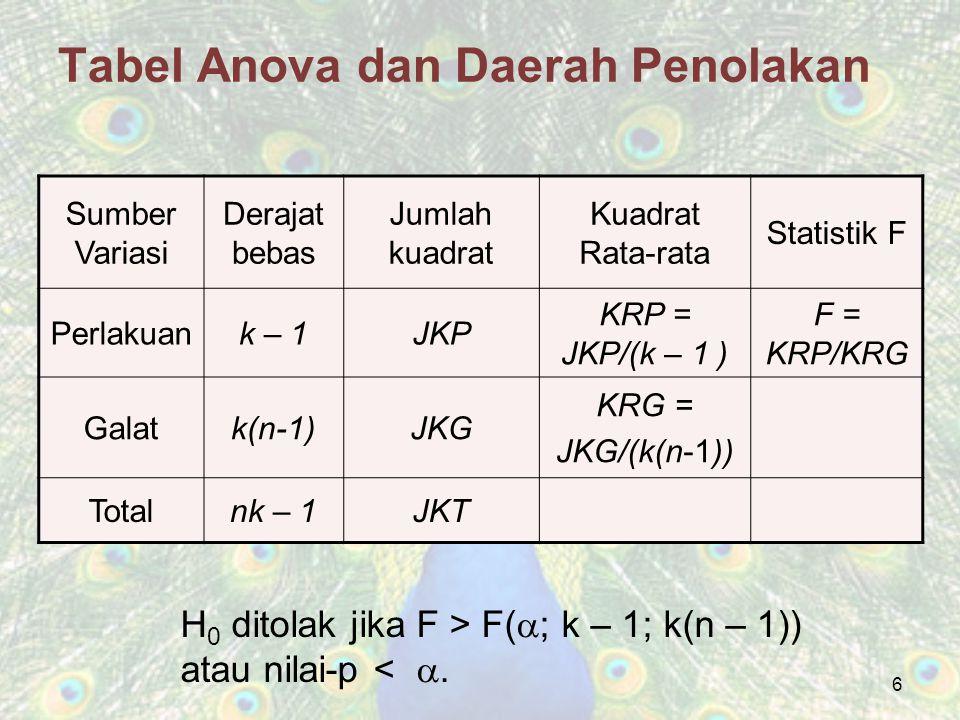 17 Tabel Anova Untuk ukuran sampel yang berbeda Sumber Variasi Derajat bebas Jumlah kuadrat Kuadrat Rata-rata Statistik F Perlakuank – 1JKP KRP = JKP/(k – 1 ) F = KRP/KRG GalatN – kJKG KRG = JKG/(N - k) TotalN – 1JKT