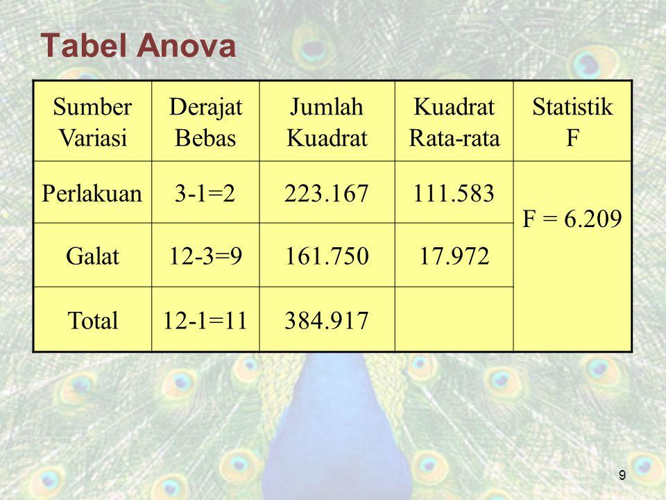 9 Tabel Anova Sumber Variasi Derajat Bebas Jumlah Kuadrat Kuadrat Rata-rata Statistik F Perlakuan3-1=2223.167111.583 F = 6.209 Galat12-3=9161.75017.97