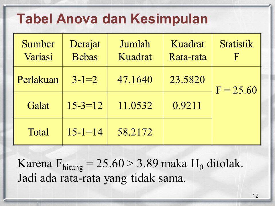 12 Tabel Anova dan Kesimpulan Sumber Variasi Derajat Bebas Jumlah Kuadrat Kuadrat Rata-rata Statistik F Perlakuan3-1=247.164023.5820 F = 25.60 Galat15-3=1211.05320.9211 Total15-1=1458.2172 Karena F hitung = 25.60 > 3.89 maka H 0 ditolak.