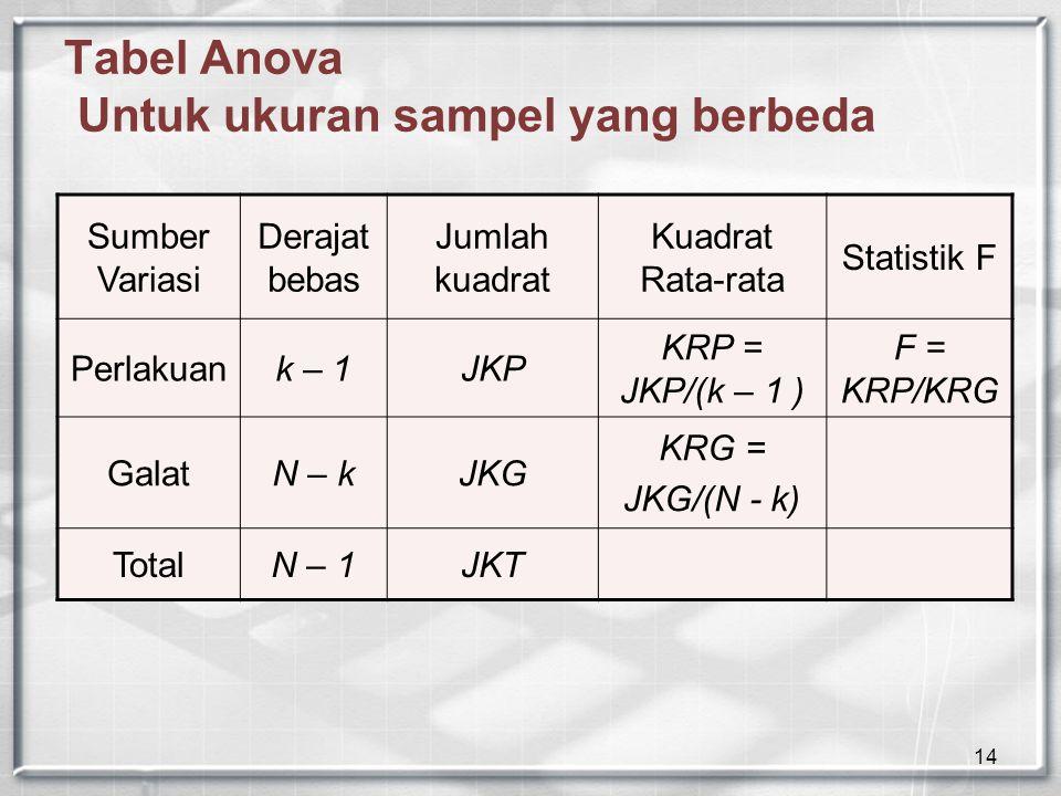 14 Tabel Anova Untuk ukuran sampel yang berbeda Sumber Variasi Derajat bebas Jumlah kuadrat Kuadrat Rata-rata Statistik F Perlakuank – 1JKP KRP = JKP/(k – 1 ) F = KRP/KRG GalatN – kJKG KRG = JKG/(N - k) TotalN – 1JKT