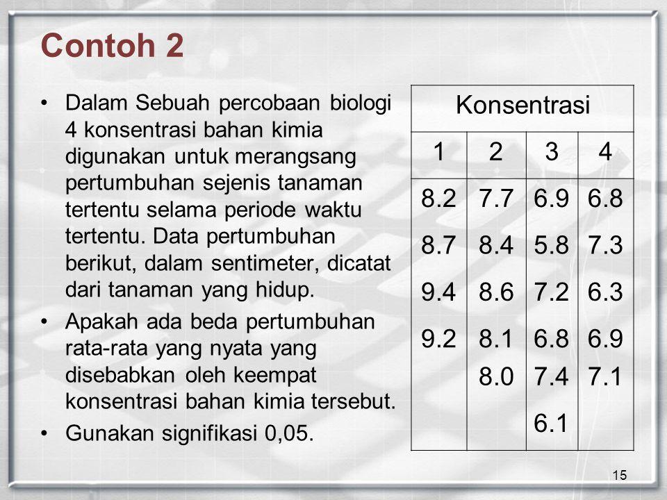 15 Contoh 2 Dalam Sebuah percobaan biologi 4 konsentrasi bahan kimia digunakan untuk merangsang pertumbuhan sejenis tanaman tertentu selama periode waktu tertentu.