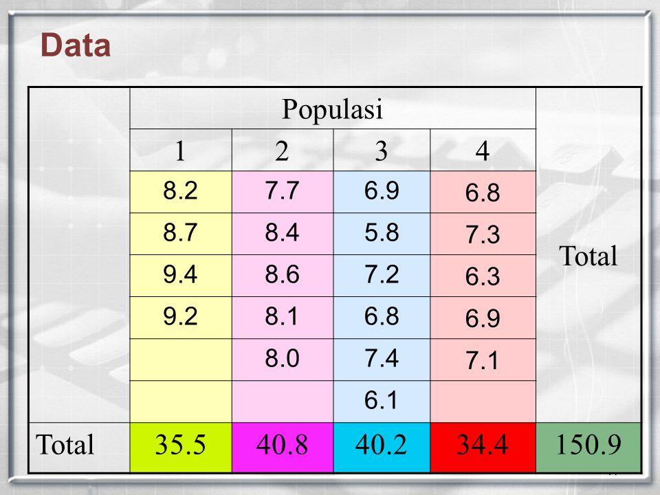 17 Data Populasi Total 123 4 8.27.76.9 6.8 8.78.45.8 7.3 9.48.67.2 6.3 9.28.16.8 6.9 8.07.4 7.1 6.1 Total35.540.840.234.4150.9