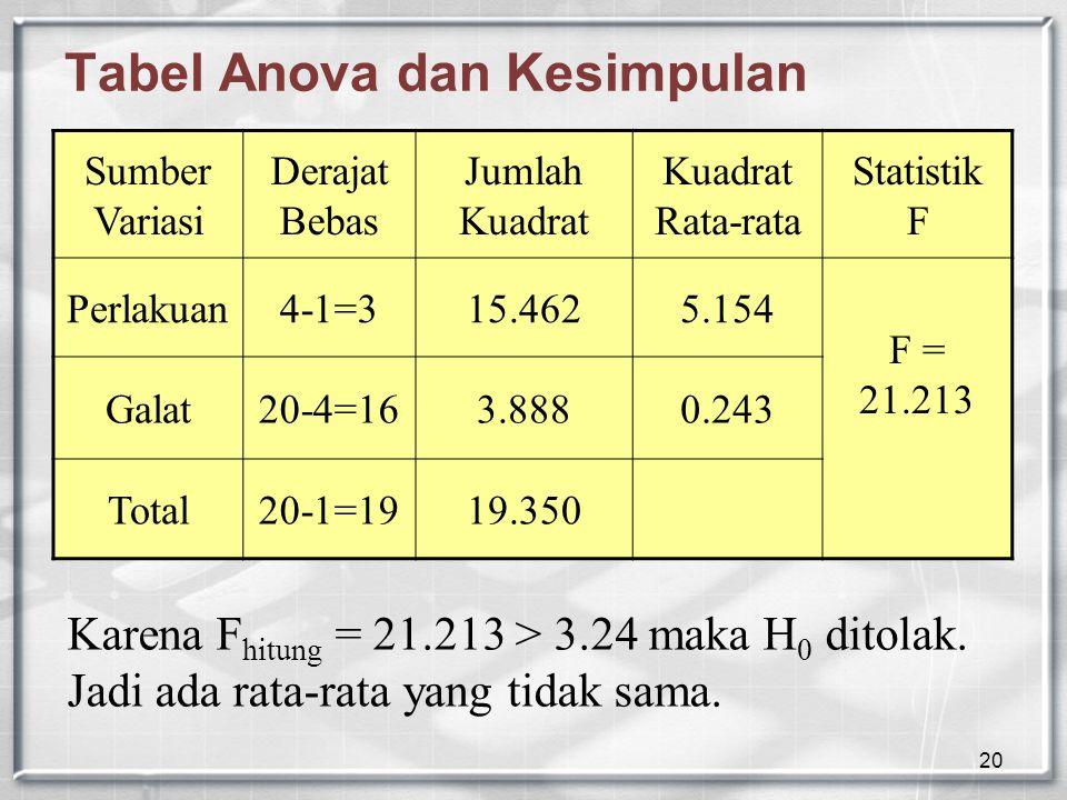 20 Tabel Anova dan Kesimpulan Sumber Variasi Derajat Bebas Jumlah Kuadrat Kuadrat Rata-rata Statistik F Perlakuan4-1=315.4625.154 F = 21.213 Galat20-4=163.8880.243 Total20-1=1919.350 Karena F hitung = 21.213 > 3.24 maka H 0 ditolak.