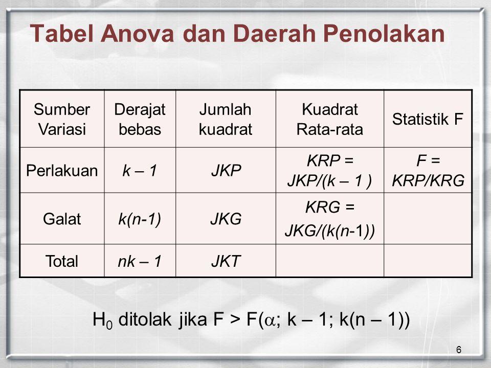 6 Tabel Anova dan Daerah Penolakan Sumber Variasi Derajat bebas Jumlah kuadrat Kuadrat Rata-rata Statistik F Perlakuank – 1JKP KRP = JKP/(k – 1 ) F = KRP/KRG Galatk(n-1)JKG KRG = JKG/(k(n-1)) Totalnk – 1JKT H 0 ditolak jika F > F(  ; k – 1; k(n – 1))