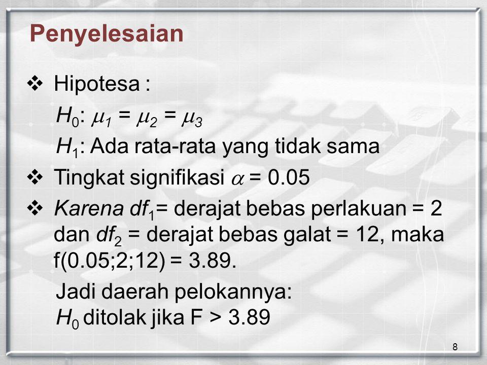 8 Penyelesaian  Hipotesa : H 0 :  1 =  2 =  3 H 1 : Ada rata-rata yang tidak sama  Tingkat signifikasi  = 0.05  Karena df 1 = derajat bebas perlakuan = 2 dan df 2 = derajat bebas galat = 12, maka f(0.05;2;12) = 3.89.