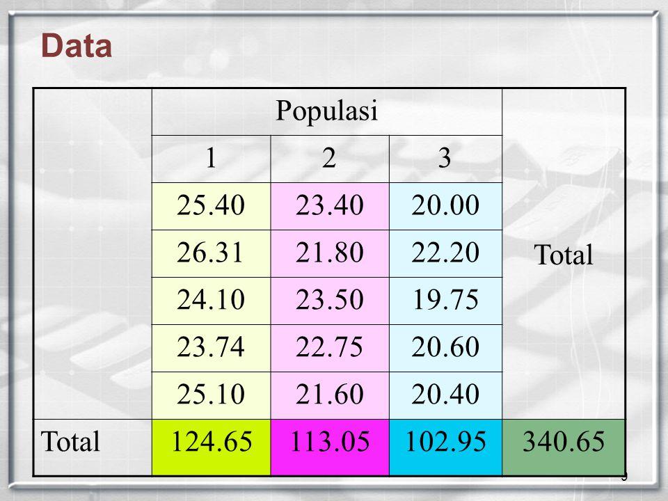 9 Data Populasi Total 123 25.4023.4020.00 26.3121.8022.20 24.1023.5019.75 23.7422.7520.60 25.1021.6020.40 Total124.65113.05102.95340.65