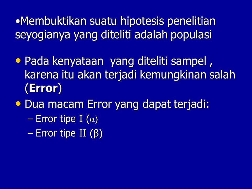 Membuktikan suatu hipotesis penelitian seyogianya yang diteliti adalah populasiMembuktikan suatu hipotesis penelitian seyogianya yang diteliti adalah populasi Pada kenyataan yang diteliti sampel, karena itu akan terjadi kemungkinan salah (Error) Pada kenyataan yang diteliti sampel, karena itu akan terjadi kemungkinan salah (Error) Dua macam Error yang dapat terjadi: Dua macam Error yang dapat terjadi: –Error tipe I ( α) –Error tipe II (β)