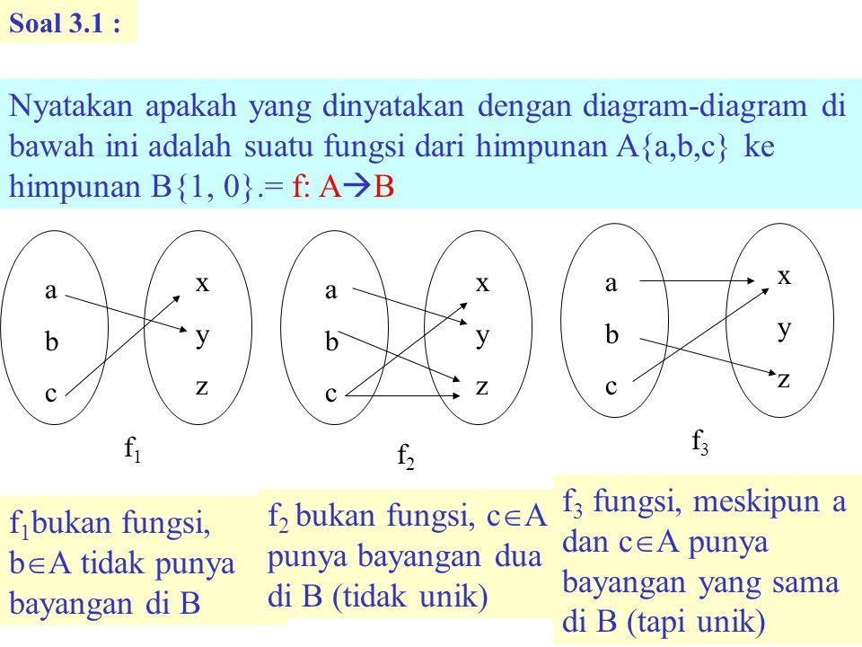 Soal 3.1 : Nyatakan apakah yang dinyatakan dengan diagram-diagram di bawah ini adalah suatu fungsi dari himpunan A{a,b,c} ke himpunan B{1, 0}.= f: A  B abcabc xyzxyz f3f3 abcabc xyzxyz f1f1 abcabc xyzxyz f2f2 f 1 bukan fungsi, b  A tidak punya bayangan di B f 2 bukan fungsi, c  A punya bayangan dua di B (tidak unik) f 3 fungsi, meskipun a dan c  A punya bayangan yang sama di B (tapi unik)
