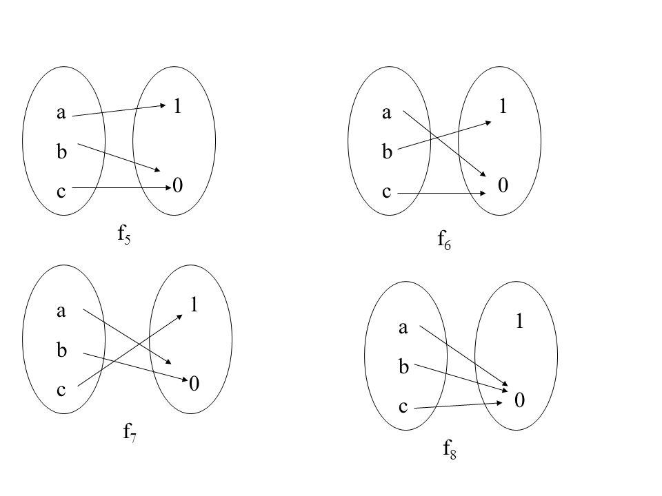 Soal 3.3 : Misalkan A{1,2,3,4,5}, Didefinisikan fungsi f: A  A dengan diagram dibawah ini.