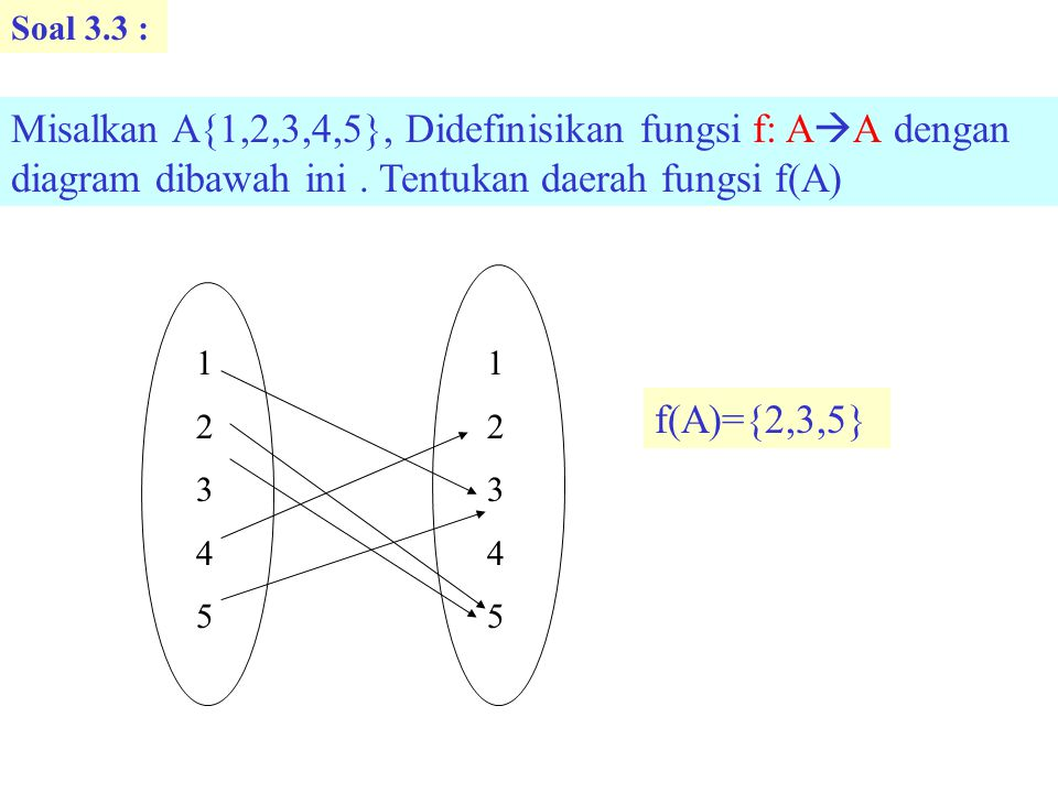 Soal 3.4 : Misalkan V{-2,-1,0,1,2}, Didefinisikan fungsi g: V  R # dengan persamaan g=x 2 + 1 Tentukan daerah fungsi f(V) f(V)={5,2,1}