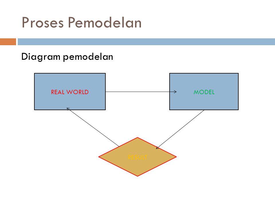 Proses Pemodelan Diagram pemodelan REAL WORLDMODEL RESULT