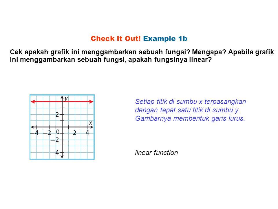 Check It Out! Example 1b Cek apakah grafik ini menggambarkan sebuah fungsi? Mengapa? Apabila grafik ini menggambarkan sebuah fungsi, apakah fungsinya