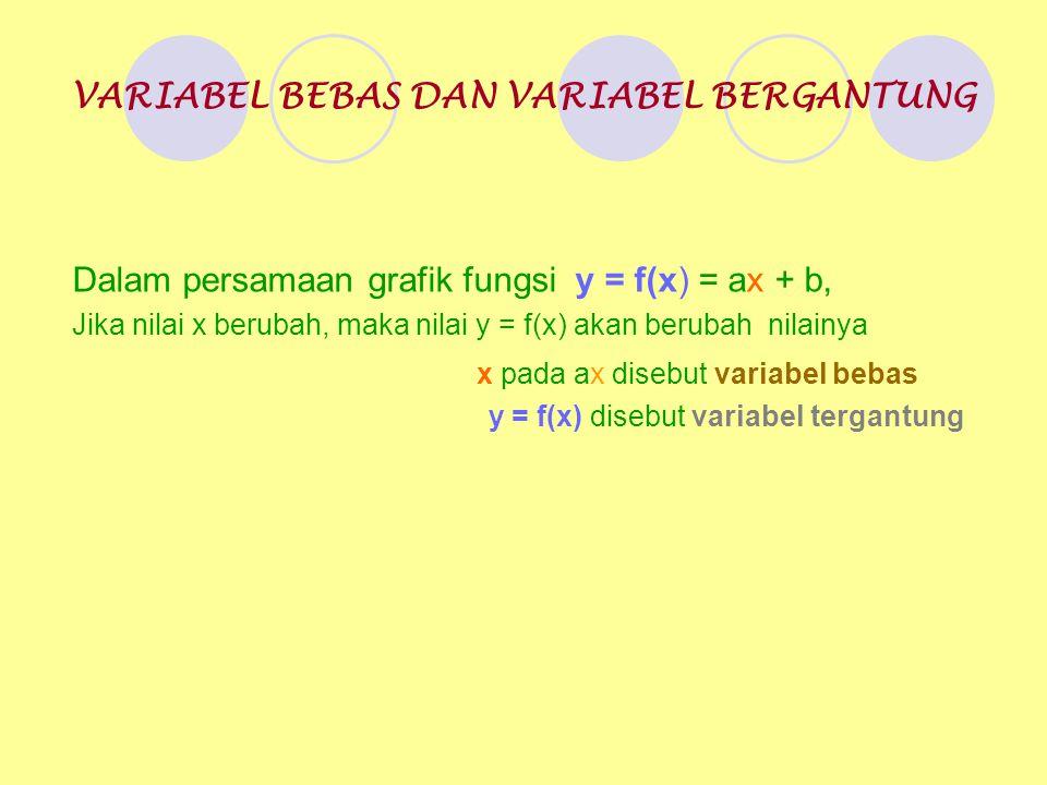 VARIABEL BEBAS DAN VARIABEL BERGANTUNG Dalam persamaan grafik fungsi y = f(x) = ax + b, Jika nilai x berubah, maka nilai y = f(x) akan berubah nilainya x pada ax disebut variabel bebas y = f(x) disebut variabel tergantung