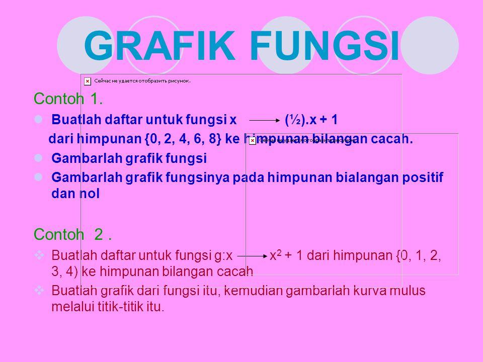 GRAFIK FUNGSI Contoh 1. Buatlah daftar untuk fungsi x (½).x + 1 dari himpunan {0, 2, 4, 6, 8} ke himpunan bilangan cacah. Gambarlah grafik fungsi Gamb