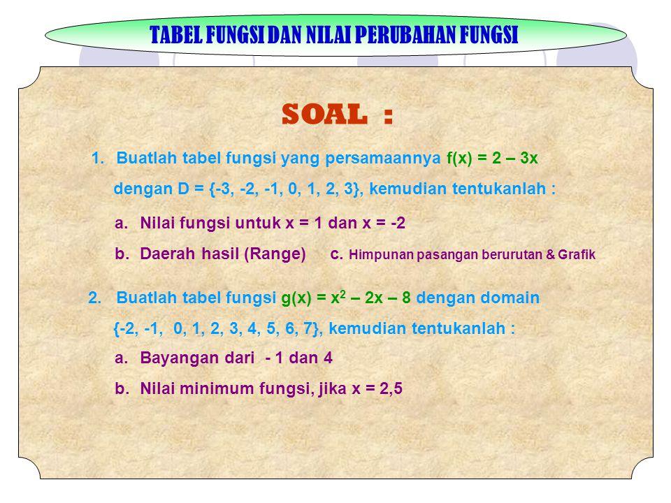 TABEL FUNGSI DAN NILAI PERUBAHAN FUNGSI SOAL : 1.Buatlah tabel fungsi yang persamaannya f(x) = 2 – 3x dengan D = {-3, -2, -1, 0, 1, 2, 3}, kemudian tentukanlah : a.Nilai fungsi untuk x = 1 dan x = -2 b.Daerah hasil (Range) c.