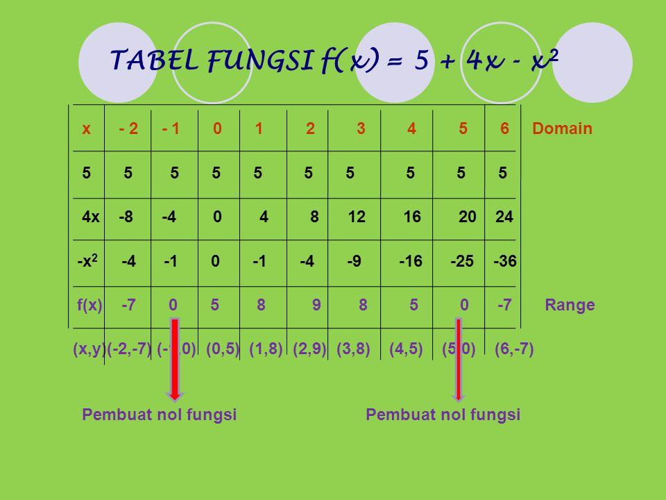 TABEL FUNGSI f(x) = 5 + 4x - x 2 x - 2 - 1 0 1 2 3 4 5 6 Domain 5 5 5 5 5 5 5 5 5 5 4x -8 -4 0 4 8 12 16 20 24 -x 2 -4 -1 0 -1 -4 -9 -16 -25 -36 f(x) -7 0 5 8 9 8 5 0 -7 Range (x,y)(-2,-7) (-1,0) (0,5) (1,8) (2,9) (3,8) (4,5) (5,0) (6,-7) Pembuat nol fungsi Pembuat nol fungsi