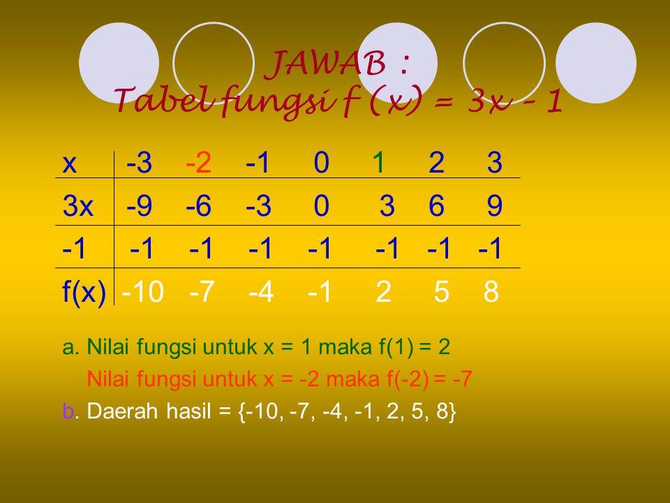 JAWAB : Tabel fungsi f (x) = 3x – 1 x -3 -2 -1 0 1 2 3 3x -9 -6 -3 0 3 6 9 -1 -1 -1 -1 f(x) -10 -7 -4 -1 2 5 8 a. Nilai fungsi untuk x = 1 maka f(1) =