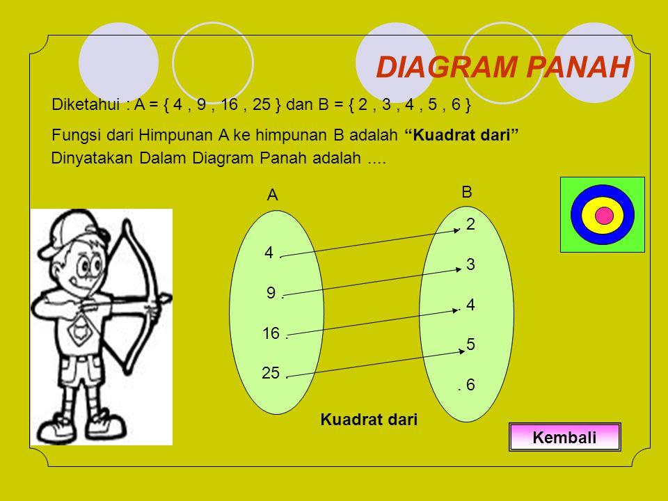 Diketahui : A = { 4, 9, 16, 25 } dan B = { 2, 3, 4, 5, 6 } Fungsi dari Himpunan A ke himpunan B adalah Kuadrat dari Dinyatakan Dalam Diagram Panah adalah....
