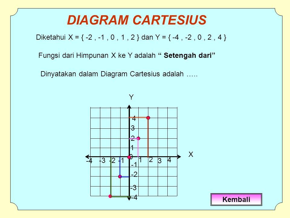 0 1 -2 3 2 4 -3 -4 -2 1 2 3 4 -3 -4 Diketahui X = { -2, -1, 0, 1, 2 } dan Y = { -4, -2, 0, 2, 4 } Fungsi dari Himpunan X ke Y adalah Setengah dari Dinyatakan dalam Diagram Cartesius adalah …..