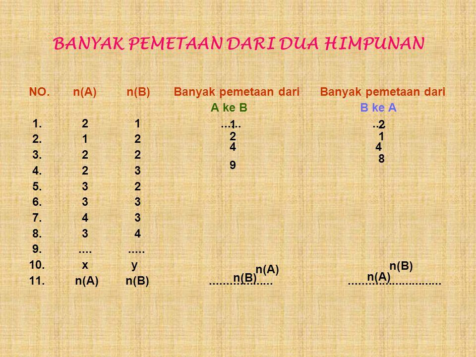 BANYAK PEMETAAN DARI DUA HIMPUNAN NO. n(A) n(B) Banyak pemetaan dari Banyak pemetaan dari A ke B B ke A 1. 2 1.......... 2. 1 2 3. 2 2 4. 2 3 5. 3 2 6