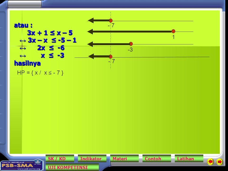 atau : 3x + 1 ≤ x – 5 ↔ 3x – x ≤ -5 – 1 ↔ 2x ≤ -6 ↔ x ≤ -3 hasilnya - 7 -3 1 - 7 HP = { x / x ≤ - 7 } SK / KDIndikatorMateriContohLatihan UJI KOMPETEN