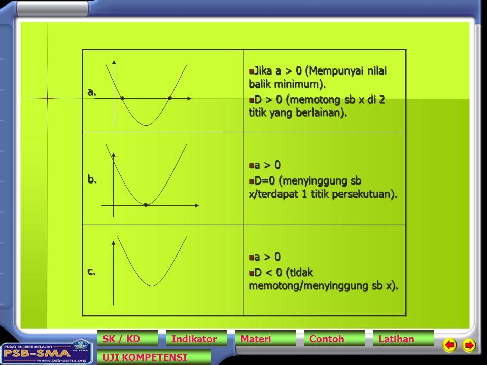 a. Jika a > 0 (Mempunyai nilai balik minimum). Jika a > 0 (Mempunyai nilai balik minimum). D > 0 (memotong sb x di 2 titik yang berlainan). D > 0 (mem