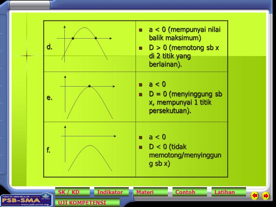 d. a < 0 (mempunyai nilai balik maksimum) a < 0 (mempunyai nilai balik maksimum) D > 0 (memotong sb x di 2 titik yang berlainan). D > 0 (memotong sb x