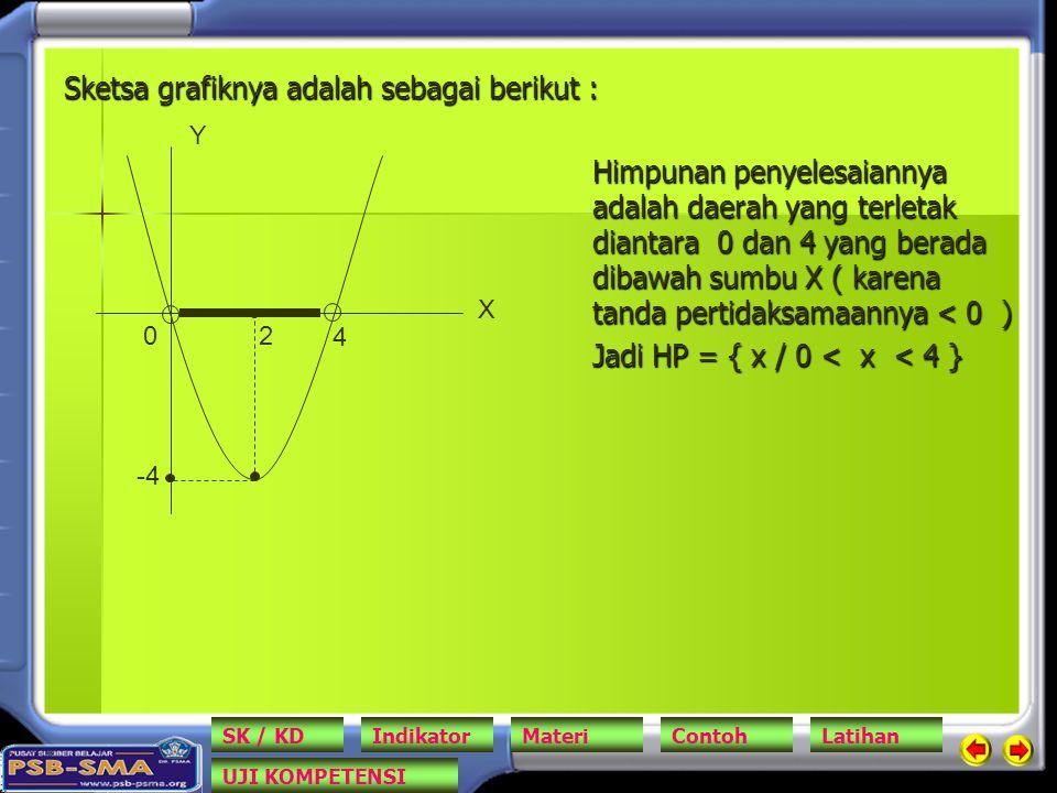 Sketsa grafiknya adalah sebagai berikut : Himpunan penyelesaiannya adalah daerah yang terletak diantara 0 dan 4 yang berada dibawah sumbu X ( karena tanda pertidaksamaannya < 0 ) Jadi HP = { x / 0 < x < 4 } 2 0 -4 4 Y X SK / KDIndikatorMateriContohLatihan UJI KOMPETENSI
