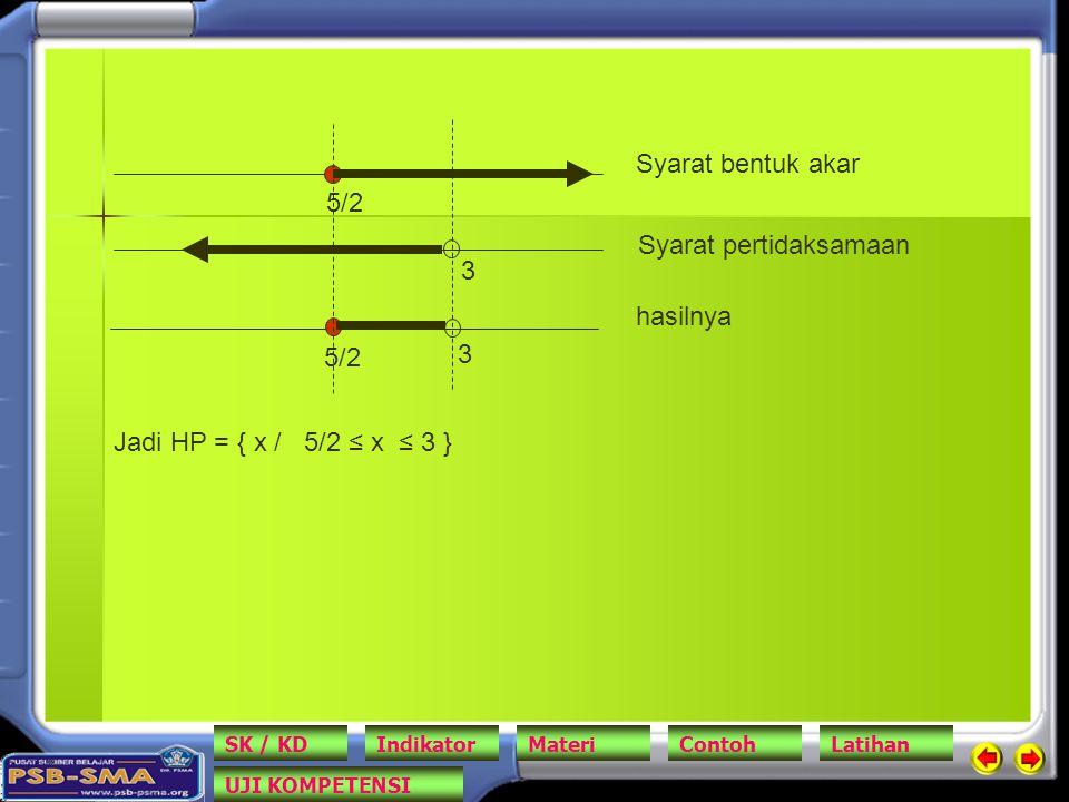 5/2 3 3 hasilnya Syarat bentuk akar Syarat pertidaksamaan Jadi HP = { x / 5/2 ≤ x ≤ 3 } SK / KDIndikatorMateriContohLatihan UJI KOMPETENSI