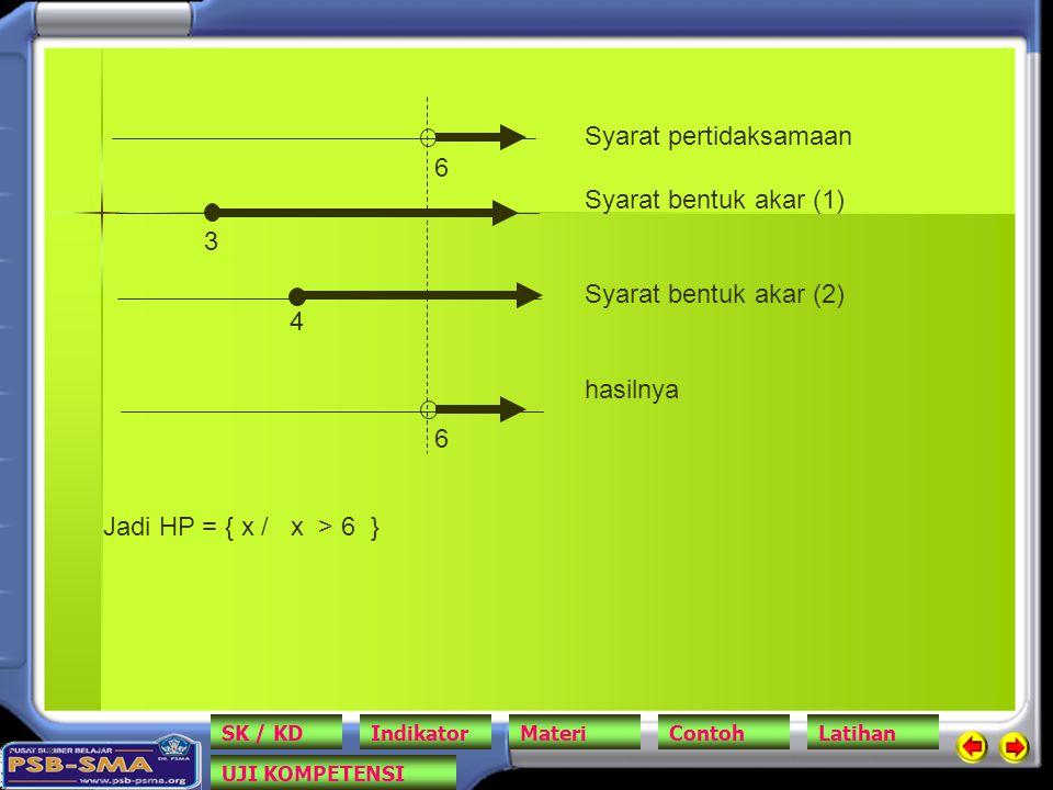 6 6 3 4 Syarat pertidaksamaan Syarat bentuk akar (1) Syarat bentuk akar (2) hasilnya Jadi HP = { x / x > 6 } SK / KDIndikatorMateriContohLatihan UJI K
