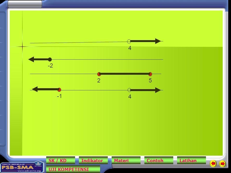 6 6 3 4 Syarat pertidaksamaan Syarat bentuk akar (1) Syarat bentuk akar (2) hasilnya Jadi HP = { x / x > 6 } SK / KDIndikatorMateriContohLatihan UJI KOMPETENSI