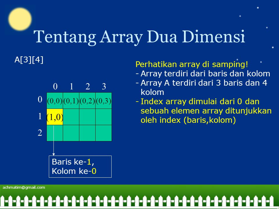 achmatim@gmail.com Tentang Array Dua Dimensi (0,0)(0,1)(0,2)(0,3) (1,0) A[3][4] Perhatikan array di samping.