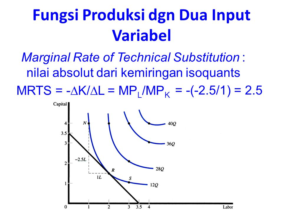 = -(-2.5/1) = 2.5 MRTS = -  K/  L = MP L /MP K Fungsi Produksi dgn Dua Input Variabel Marginal Rate of Technical Substitution : nilai absolut dari kemiringan isoquants