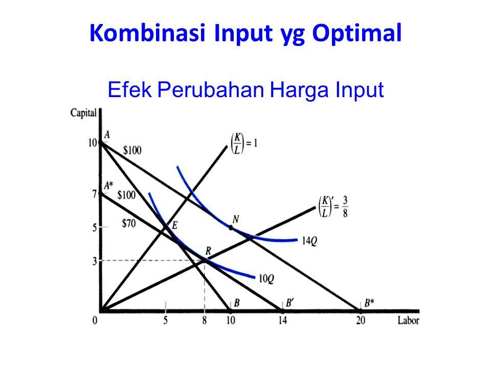 Efek Perubahan Harga Input Kombinasi Input yg Optimal