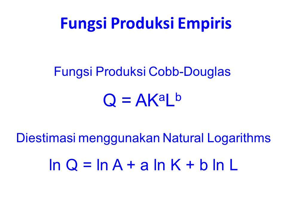 Fungsi Produksi Empiris Fungsi Produksi Cobb-Douglas Q = AK a L b Diestimasi menggunakan Natural Logarithms ln Q = ln A + a ln K + b ln L